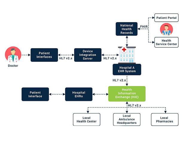 EMR/EHR Interoperability