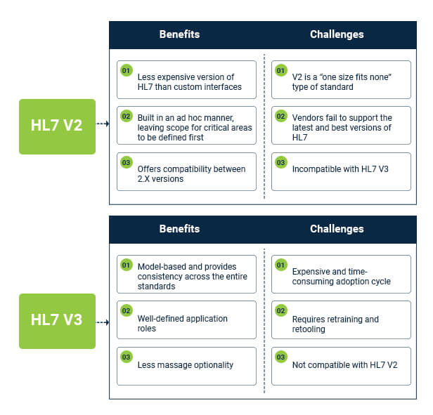 Difference between HL7 V2 and V3