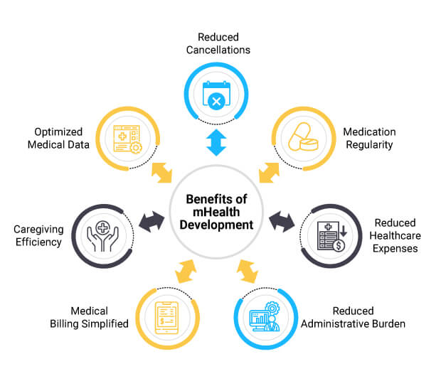 Benefits of mHealth Development: